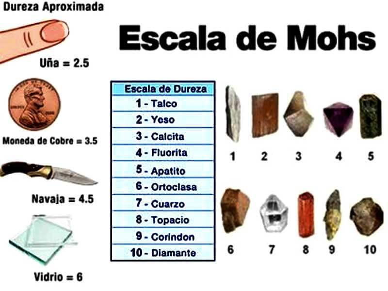 Minerale escala de mohs