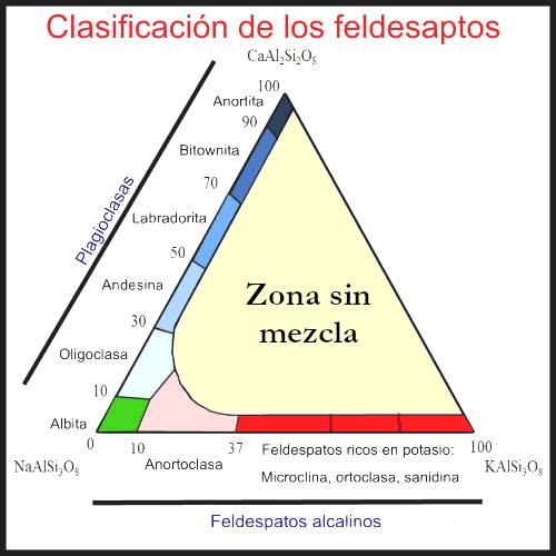 clasificación feldespatos